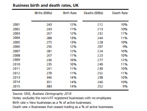 Business births and deaths