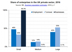 The number of Start ups in the UK | UK Business Growth