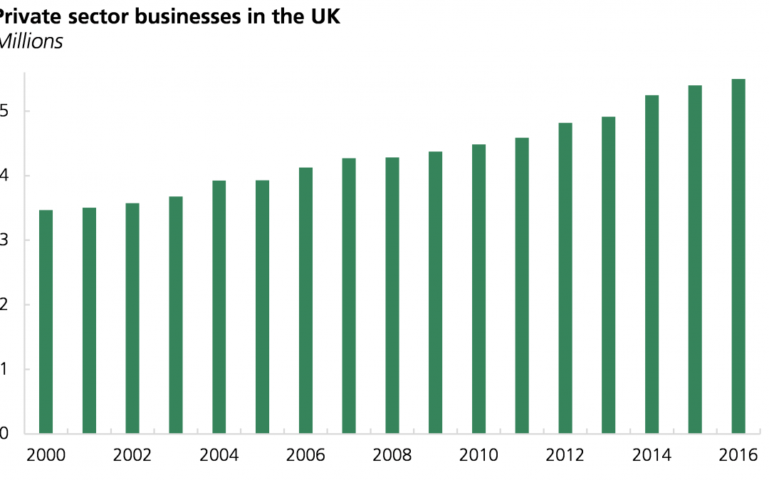 Number of private sector businesses in the UK
